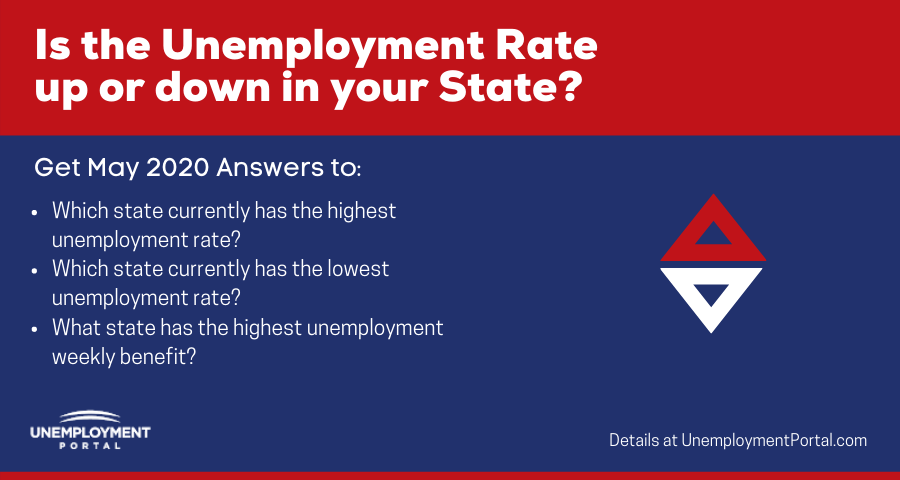 """Which state currently has the highest unemployment rate - May"""