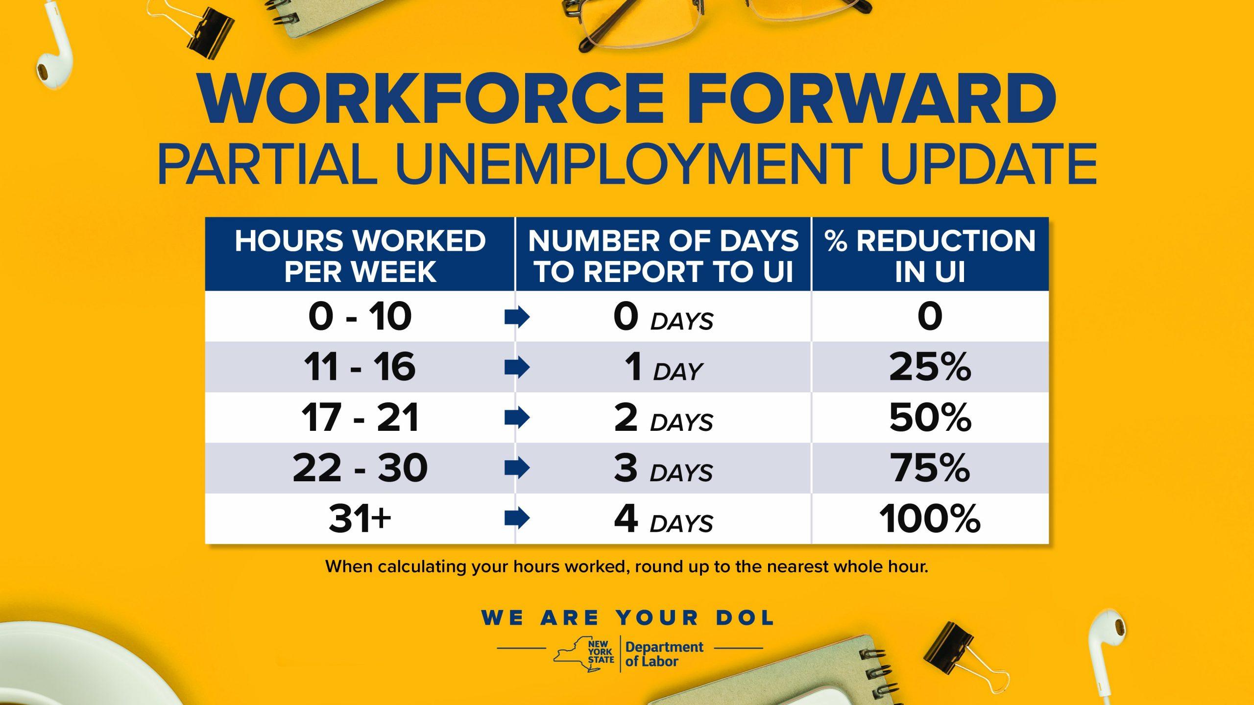 """New York Partial Unemployment system"""